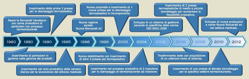timeline_it2